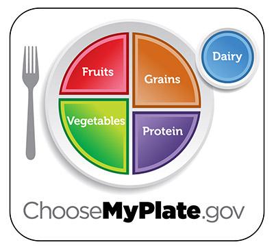 MyPlate illustration