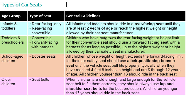 Types of Car Seats. © American Academy of Pediatrics. Source: healthychildren.org